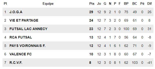 Classement fin de saison - Futsal Lac Annecy